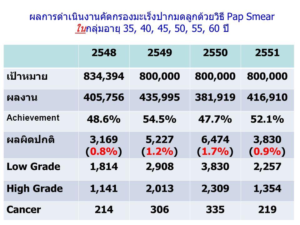 ผลการดำเนินงานคัดกรองมะเร็งปากมดลูกด้วยวิธี Pap Smear ในกลุ่มอายุ 35, 40, 45, 50, 55, 60 ปี 2548254925502551 เป้าหมาย834,394800,000 ผลงาน405,756435,995381,919416,910 Achievement 48.6%54.5%47.7%52.1% ผลผิดปกติ3,169 (0.8%) 5,227 (1.2%) 6,474 (1.7%) 3,830 (0.9%) Low Grade1,8142,9083,8302,257 High Grade1,1412,0132,3091,354 Cancer214306335219
