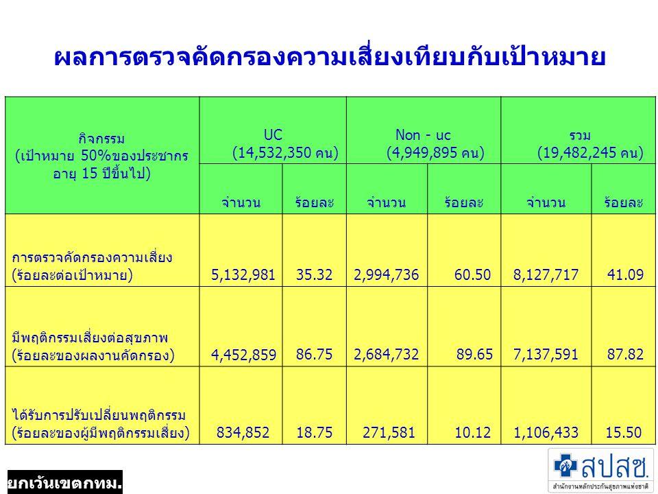 ผลการตรวจคัดกรองความเสี่ยงเทียบกับเป้าหมาย กิจกรรม (เป้าหมาย 50%ของประชากร อายุ 15 ปีขึ้นไป) UC (14,532,350 คน) Non - uc (4,949,895 คน) รวม (19,482,245 คน) จำนวนร้อยละจำนวนร้อยละจำนวนร้อยละ การตรวจคัดกรองความเสี่ยง (ร้อยละต่อเป้าหมาย) 5,132,98135.322,994,736 60.508,127,717 41.09 มีพฤติกรรมเสี่ยงต่อสุขภาพ (ร้อยละของผลงานคัดกรอง) 4,452,85986.752,684,732 89.657,137,591 87.82 ได้รับการปรับเปลี่ยนพฤติกรรม (ร้อยละของผู้มีพฤติกรรมเสี่ยง) 834,85218.75 271,581 10.121,106,43315.50 ยกเว้นเขตกทม.