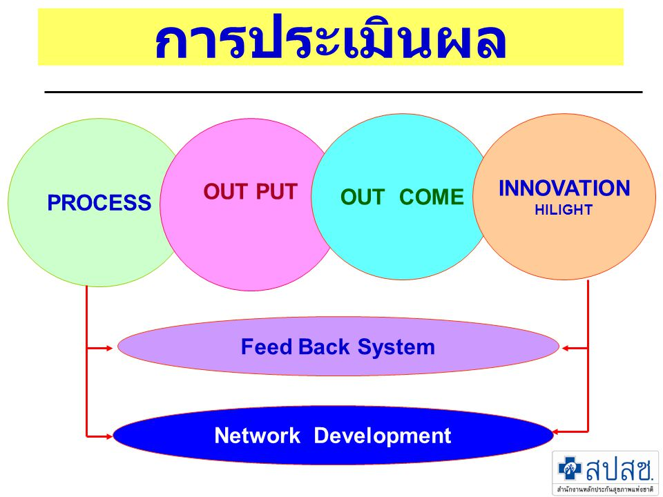 การประเมินผล PROCESS OUT PUT OUT COME INNOVATION HILIGHT Feed Back System Network Development