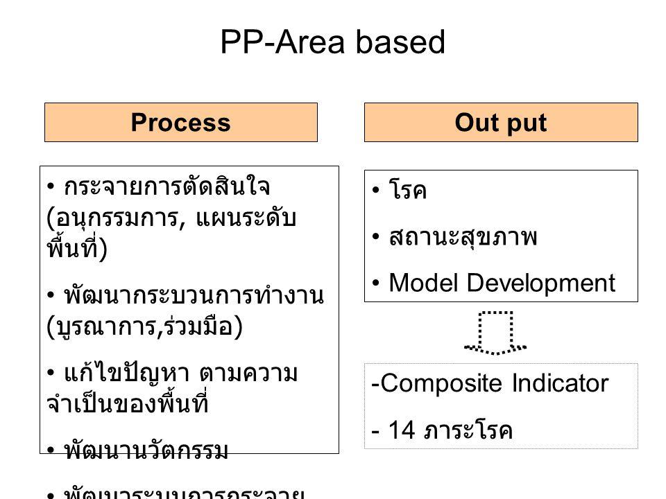 PP-Area based ProcessOut put กระจายการตัดสินใจ ( อนุกรรมการ, แผนระดับ พื้นที่ ) พัฒนากระบวนการทำงาน ( บูรณาการ, ร่วมมือ ) แก้ไขปัญหา ตามความ จำเป็นของพื้นที่ พัฒนานวัตกรรม พัฒนาระบบการกระจาย งบประมาณ โรค สถานะสุขภาพ Model Development -Composite Indicator - 14 ภาระโรค