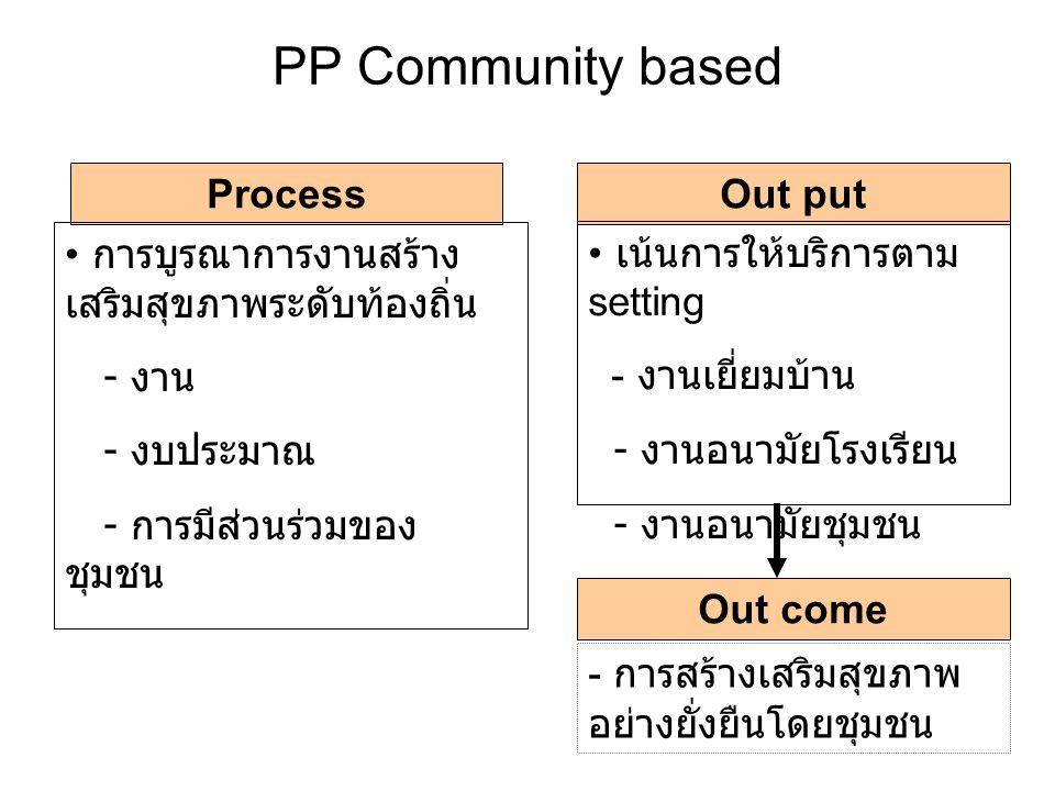 PP Community based ProcessOut put การบูรณาการงานสร้าง เสริมสุขภาพระดับท้องถิ่น - งาน - งบประมาณ - การมีส่วนร่วมของชุมชน เน้นการให้บริการตาม setting - งานเยี่ยมบ้าน - งานอนามัยโรงเรียน - งานอนามัยชุมชน - การสร้างเสริมสุขภาพ อย่างยั่งยืนโดยชุมชน Out come