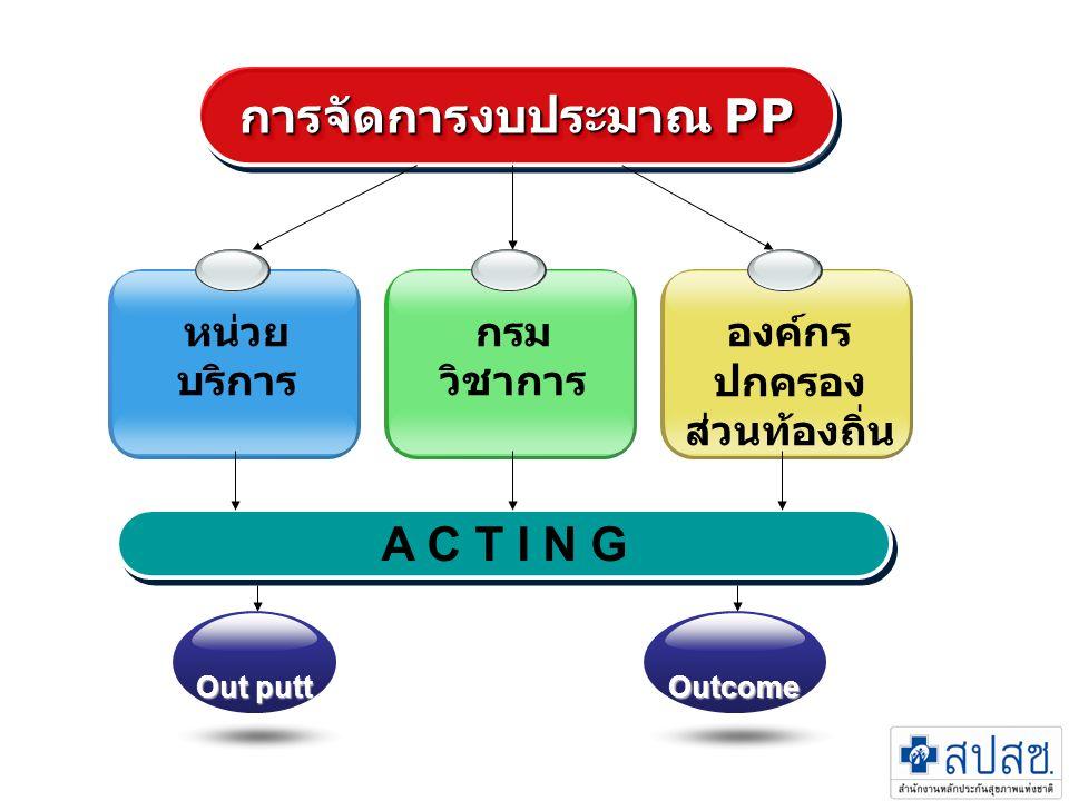 หน่วย บริการ กรม วิชาการ องค์กร ปกครอง ส่วนท้องถิ่น การจัดการงบประมาณ PP A C T I N G Out putt Outcome