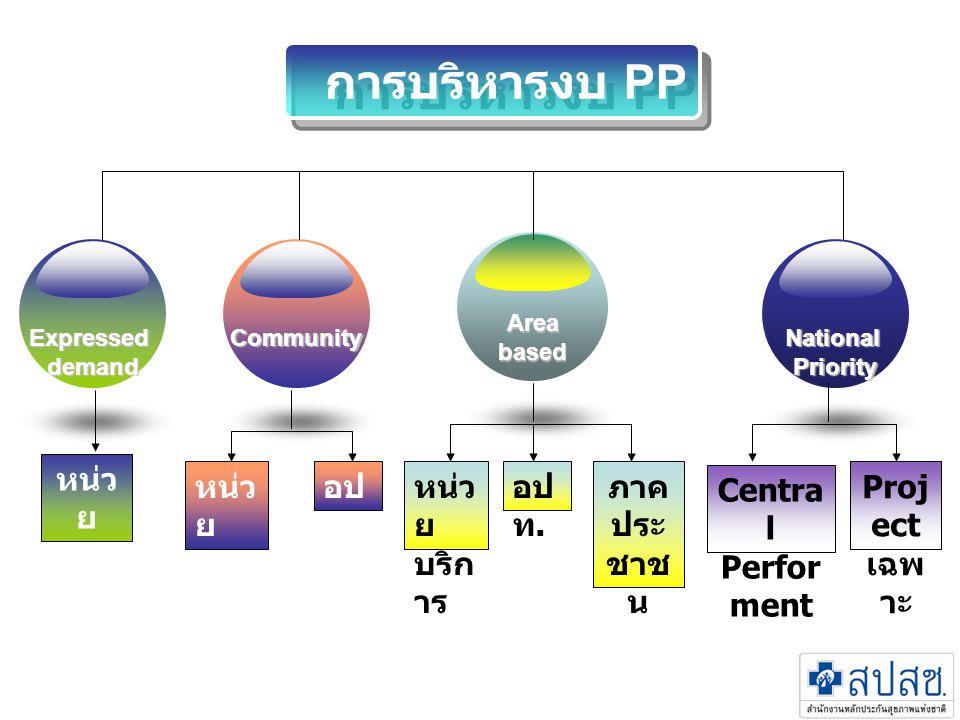 การบริหารงบ PP Expresseddemand Area based NationalPriorityCommunity หน่ว ย บริก าร อป ท.