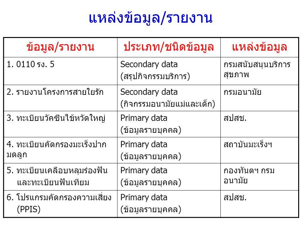 แหล่งข้อมูล/รายงาน ข้อมูล/รายงานประเภท/ชนิดข้อมูลแหล่งข้อมูล 1.