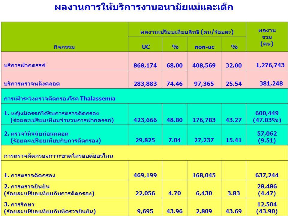 ผลงานการให้บริการงานอนามัยแม่และเด็ก กิจกรรม ผลงานเปรียบเทียบสิทธิ (คน/ร้อยละ) ผลงาน รวม (คน) UC % non-uc % บริการฝากครรภ์ 868,174 68.00 408,569 32.00 1,276,743 บริการตรวจหลังคลอด 283,883 74.46 97,365 25.54 381,248 การเฝ้าระวังตรวจคัดกรองโรค Thalassemia 1.