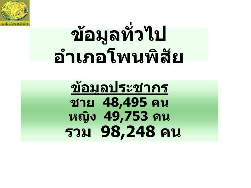 ข้อมูลทั่วไป อำเภอโพนพิสัย ข้อมูลประชากร ชาย 48,495 คน หญิง 49,753 คน รวม 98,248 คน