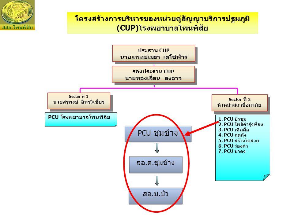 PCU โรงพยาบาลโพนพิสัย 1.PCU บัวชุม 2. PCU โพธิ์คำรุ่งเรือง 3.