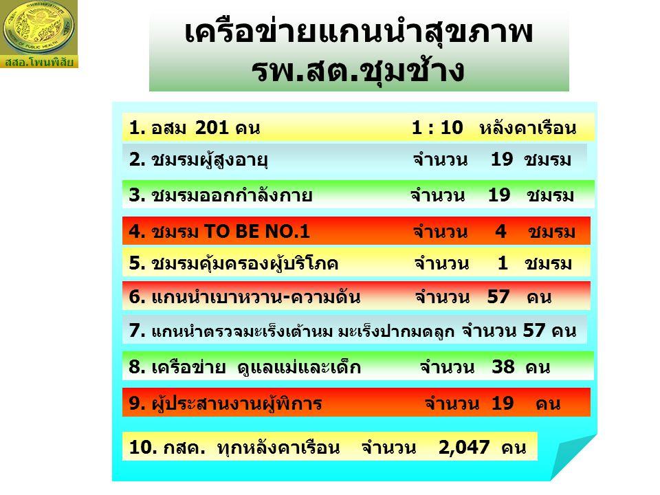 เครือข่ายแกนนำสุขภาพ รพ.สต.ชุมช้าง 4. ชมรม TO BE NO.1 จำนวน 4 ชมรม 1. อสม201 คน 1 : 10 หลังคาเรือน 2. ชมรมผู้สูงอายุ จำนวน 19 ชมรม 5. ชมรมคุ้มครองผู้บ