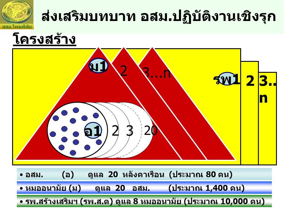 โครงสร้าง อสม.(อ) ดูแล 20 หลังคาเรือน (ประมาณ 80 คน) หมออนามัย (ม) ดูแล 20 อสม.