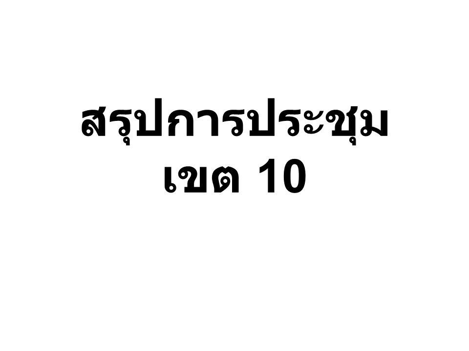 เป้าหมาย รพ. สต. อุดรธานี 31 แห่ง หนองคาย 23 แห่ง หนองบัวลำภู 21 แห่ง เลย 20 แห่ง รวม 95 แห่ง