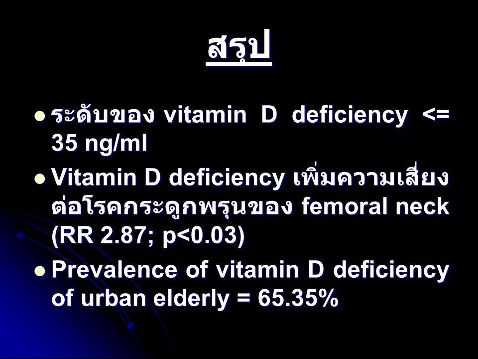 สรุป ระดับของ vitamin D deficiency <= 35 ng/ml ระดับของ vitamin D deficiency <= 35 ng/ml Vitamin D deficiency เพิ่มความเสี่ยง ต่อโรคกระดูกพรุนของ femo