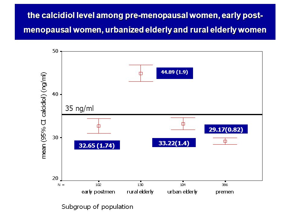 44.89 (1.9) 33.22(1.4) 32.65 (1.74) 29.17(0.82) the calcidiol level among pre-menopausal women, early post- menopausal women, urbanized elderly and ru