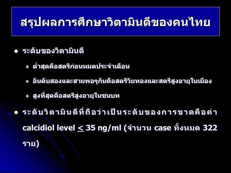 สรุปผลการศึกษาวิตามินดีของคนไทย ระดับของวิตามินดี ระดับของวิตามินดี ต่ำสุดคือสตรีก่อนหมดประจำเดือน ต่ำสุดคือสตรีก่อนหมดประจำเดือน อันดับสองและสามพอๆกั