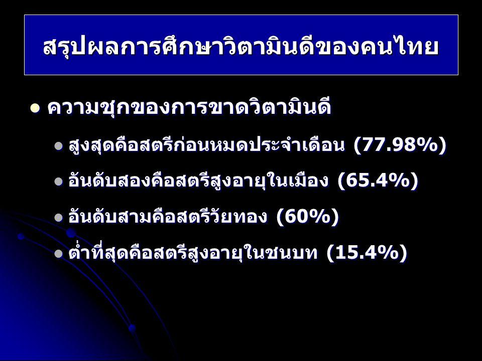 สรุปผลการศึกษาวิตามินดีของคนไทย ความชุกของการขาดวิตามินดี ความชุกของการขาดวิตามินดี สูงสุดคือสตรีก่อนหมดประจำเดือน (77.98%) สูงสุดคือสตรีก่อนหมดประจำเ