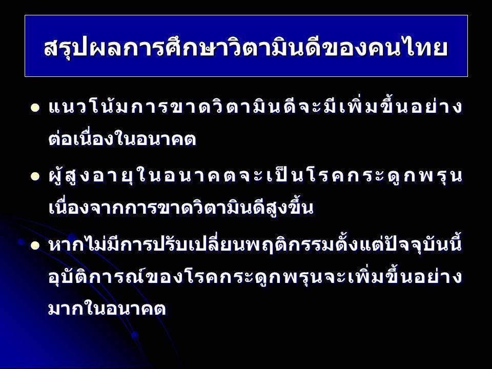 สรุปผลการศึกษาวิตามินดีของคนไทย แนวโน้มการขาดวิตามินดีจะมีเพิ่มขึ้นอย่าง ต่อเนื่องในอนาคต แนวโน้มการขาดวิตามินดีจะมีเพิ่มขึ้นอย่าง ต่อเนื่องในอนาคต ผู