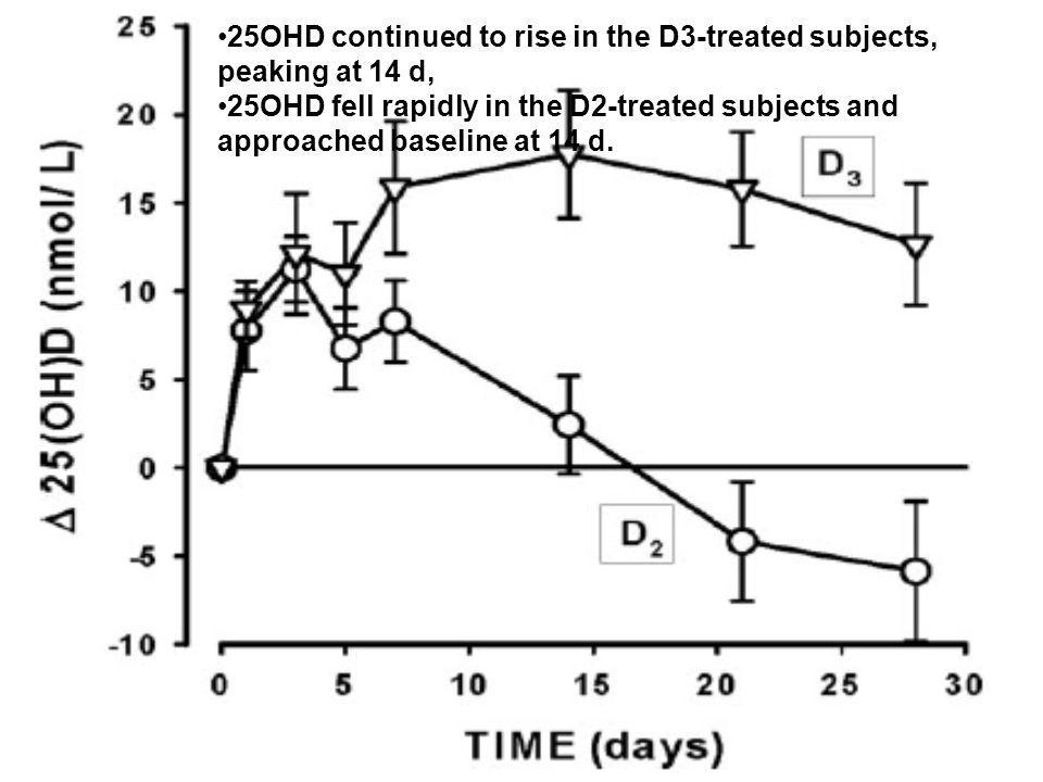 25OHD continued to rise in the D3-treated subjects, peaking at 14 d, 25OHD fell rapidly in the D2-treated subjects and approached baseline at 14 d.