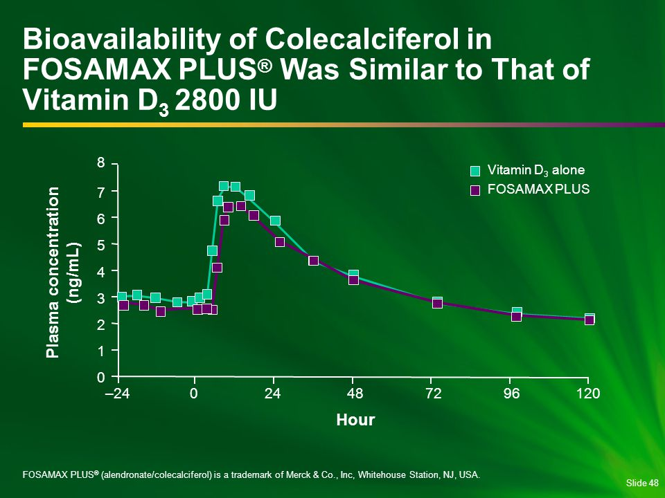 Slide 48 Bioavailability of Colecalciferol in FOSAMAX PLUS ® Was Similar to That of Vitamin D 3 2800 IU FOSAMAX PLUS ® (alendronate/colecalciferol) is