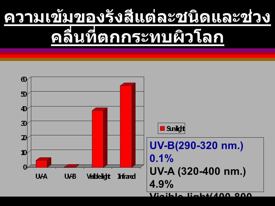 ความเข้มของรังสีแต่ละชนิดและช่วง คลื่นที่ตกกระทบผิวโลก UV-B(290-320 nm.) 0.1% UV-A (320-400 nm.) 4.9% Visible-light(400-800 nm.) 39% Infrared (>800 nm