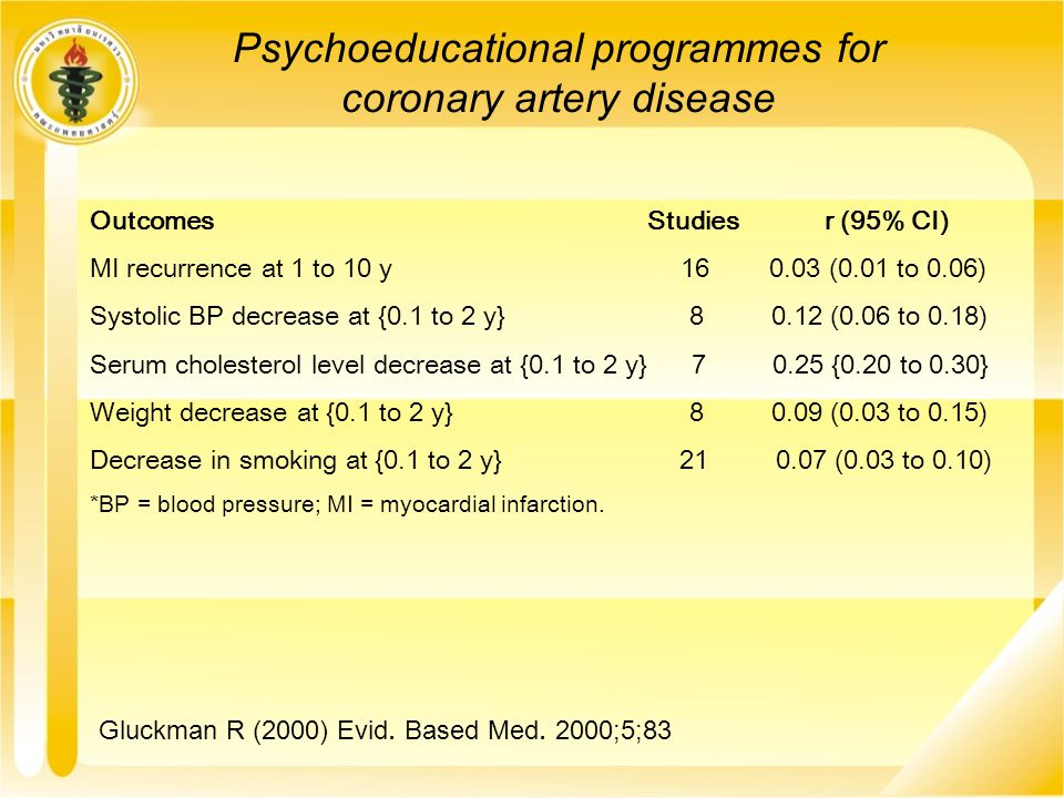 Psychoeducational programmes for coronary artery disease Outcomes Studies r (95% CI) MI recurrence at 1 to 10 y 16 0.03 (0.01 to 0.06) Systolic BP dec