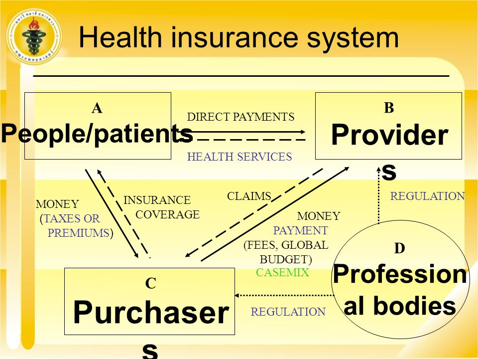 Health insurance system B Provider s Profession al bodies A People/patients C Purchaser s DIRECT PAYMENTS HEALTH SERVICES INSURANCE COVERAGE MONEY (TA