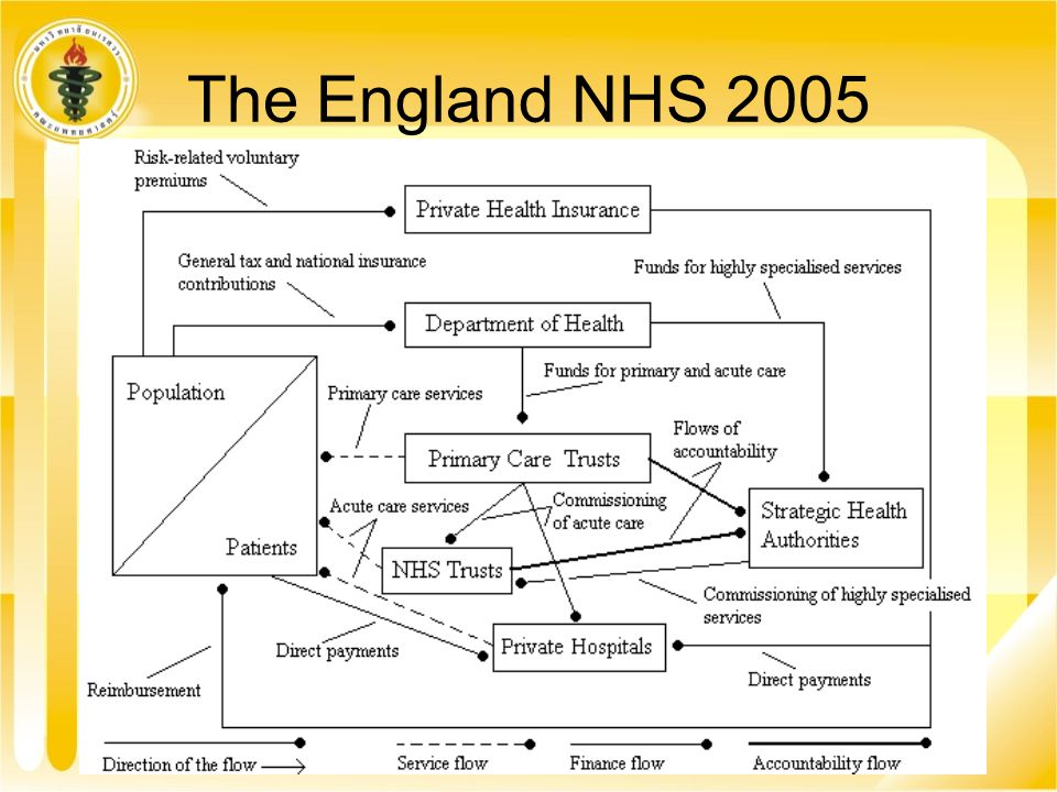 The England NHS 2005