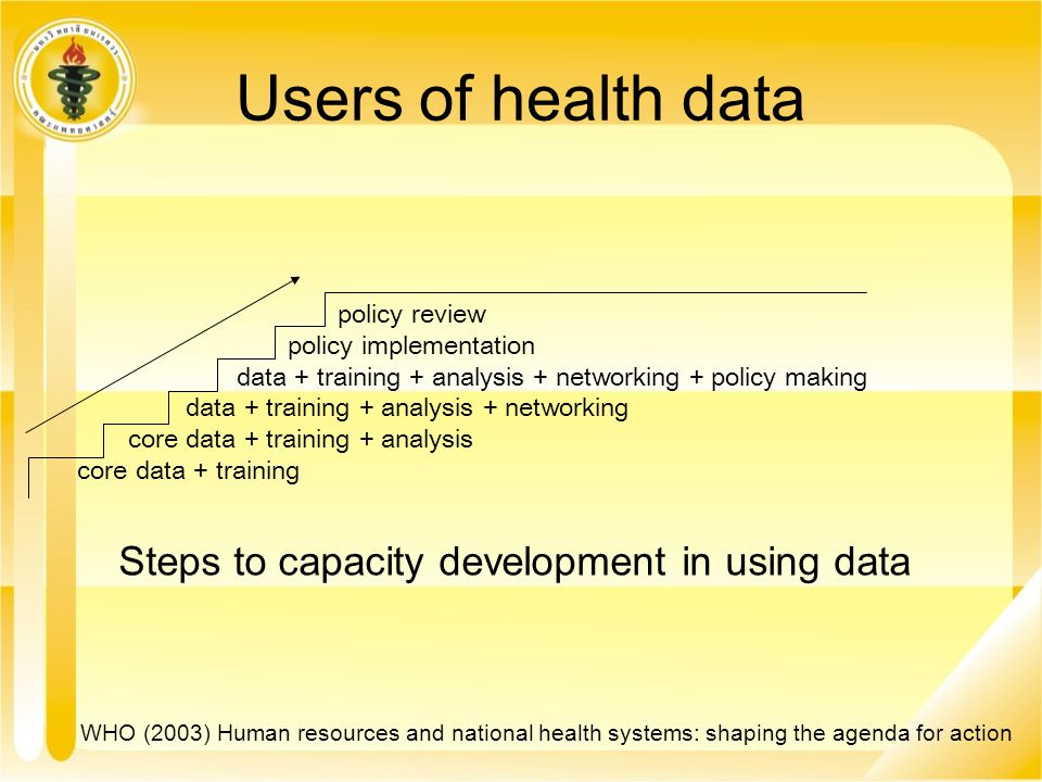 policy review policy implementation data + training + analysis + networking + policy making data + training + analysis + networking core data + traini