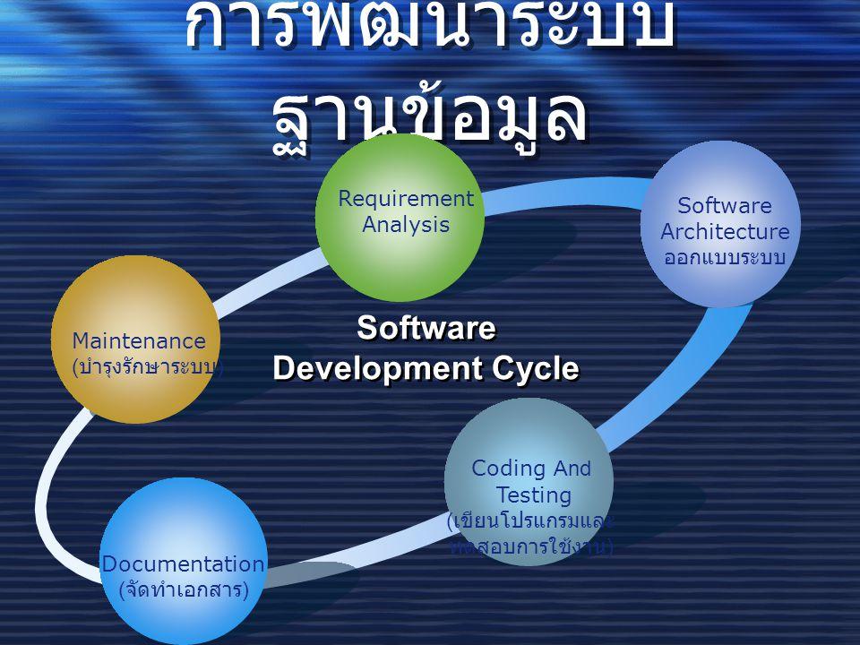 การพัฒนาระบบ ฐานข้อมูล Maintenance ( บำรุงรักษาระบบ ) Requirement Analysis Software Architecture ออกแบบระบบ Coding And Testing ( เขียนโปรแกรมและ ทดสอบการใช้งาน ) Documentation ( จัดทำเอกสาร ) Software Development Cycle
