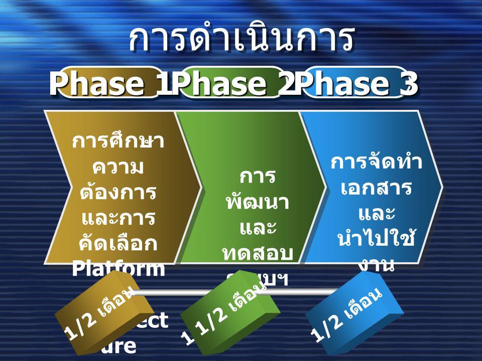 การดำเนินการ Phase 1 Phase 2 Phase 3 การศึกษา ความ ต้องการ และการ คัดเลือก Platform & Architect ure การ พัฒนา และ ทดสอบ ระบบฯ การจัดทำ เอกสาร และ นำไปใช้ งาน 1/2 เดือน 1 1/2 เดือน 1/2 เดือน