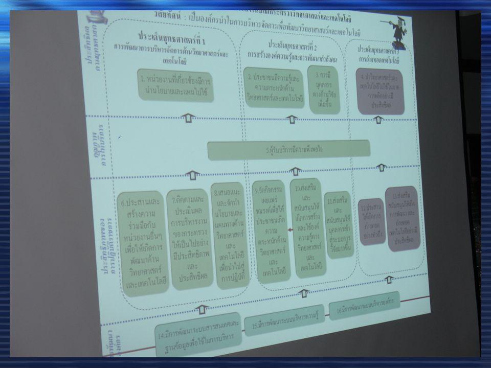  เรื่องที่ 2 ค่าใช้จ่ายในการเดินทางใน ราชอาณาจักร ค่าใช้จ่ายในการเดินทางไป ราชการต่างประเทศชั่วคราว ค่าใช้จ่ายในการเดินทางไป จัดฝึกอบรม วันที่ 4 กันยายน 2549 โดย นางสาวอัญชลี ลาวร รณ นางเตือนใจ จูมณี  กิจกรรมถ่ายทอดองค์ความรู้ ให้แก่บุคลากรของ สล.
