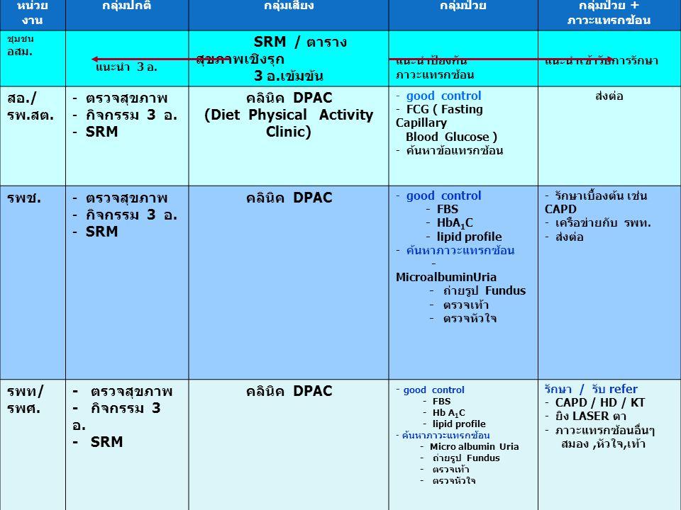 นพ. โสภณ เมฆธน ผู้ตรวจราชการกระทรวงสาธารณสุข หน่วย งาน กลุ่มปกติกลุ่มเสี่ยงกลุ่มป่วยกลุ่มป่วย + ภาวะแทรกซ้อน ชุมชน อสม. แนะนำ 3 อ. SRM / ตาราง สุขภาพเ