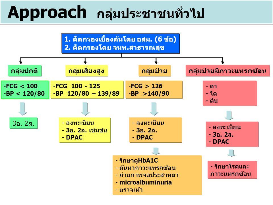 1. คัดกรองเบื้องต้นโดย อสม. (6 ข้อ) 2. คัดกรองโดย จนท.สาธารณสุข กลุ่มเสี่ยงสูง -FCG 100 - 125 -BP 120/80 – 139/89 - ลงทะเบียน - 3อ. 2ส. เข้มข้น - DPAC
