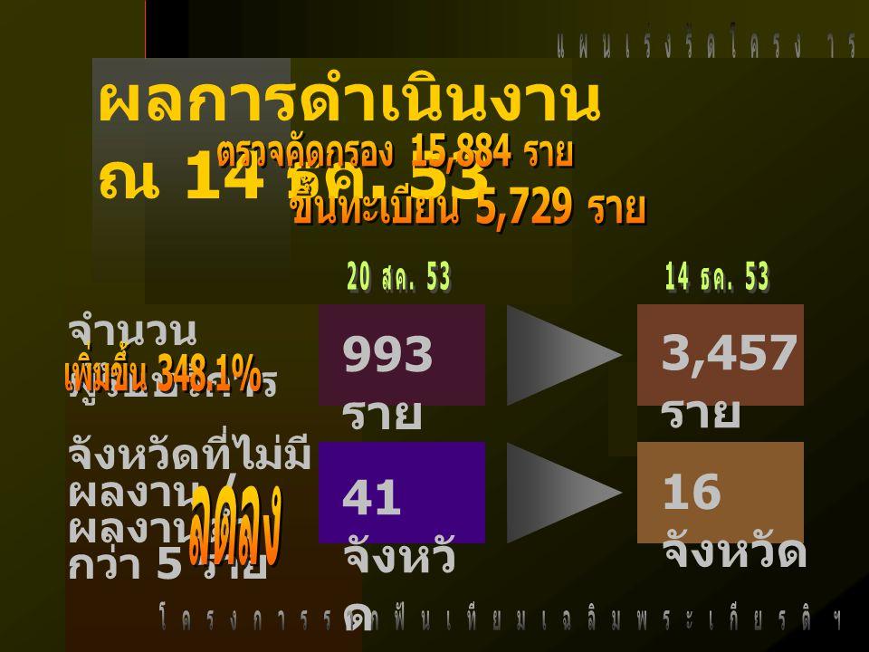3,457 ราย 41 จังหวั ด 16 จังหวัด ผลการดำเนินงาน ณ 14 ธค.