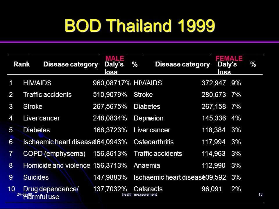 24-09-08health measurement13 BOD Thailand 1999
