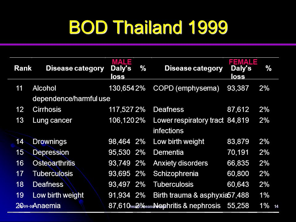 24-09-08health measurement14 BOD Thailand 1999 Rank Disease category MALE Daly's loss % Disease category FEMALE Daly's loss %