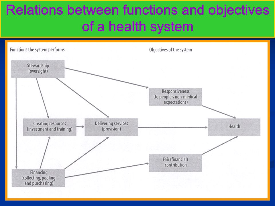 24-09-08 24health measurement Relations between functions and objectives of a health system