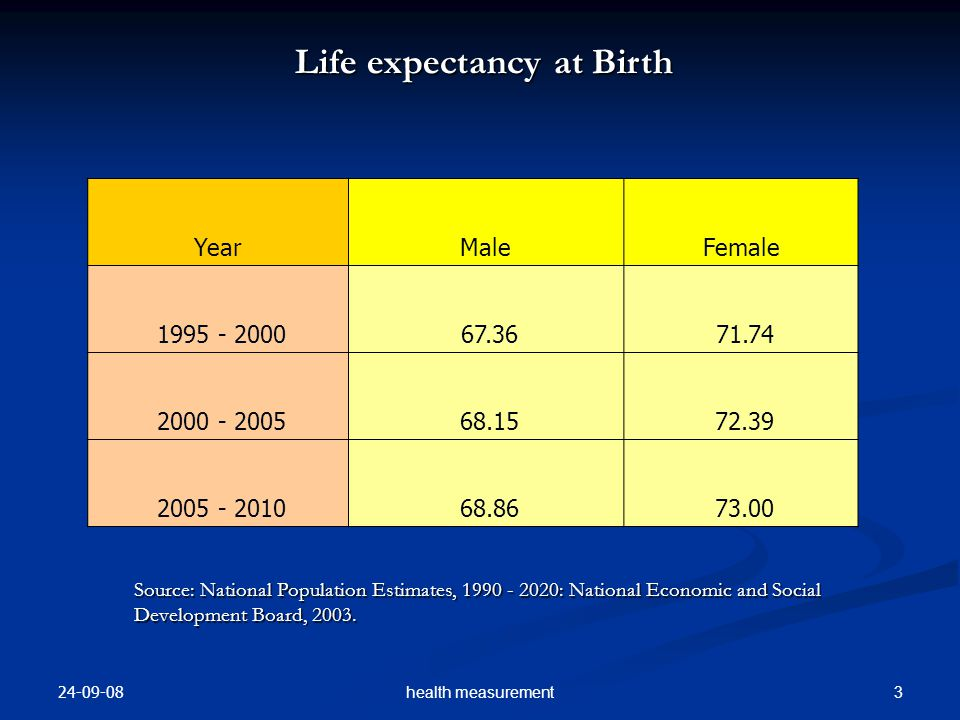 24-09-08 3health measurement YearMaleFemale 1995 - 2000 67.36 71.74 2000 - 2005 68.15 72.39 2005 - 2010 68.86 73.00 Life expectancy at Birth Source: N
