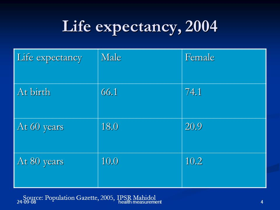 24-09-08 4health measurement Life expectancy, 2004 Life expectancy MaleFemale At birth 66.174.1 At 60 years 18.020.9 At 80 years 10.010.2 Source: Population Gazette, 2005, IPSR Mahidol