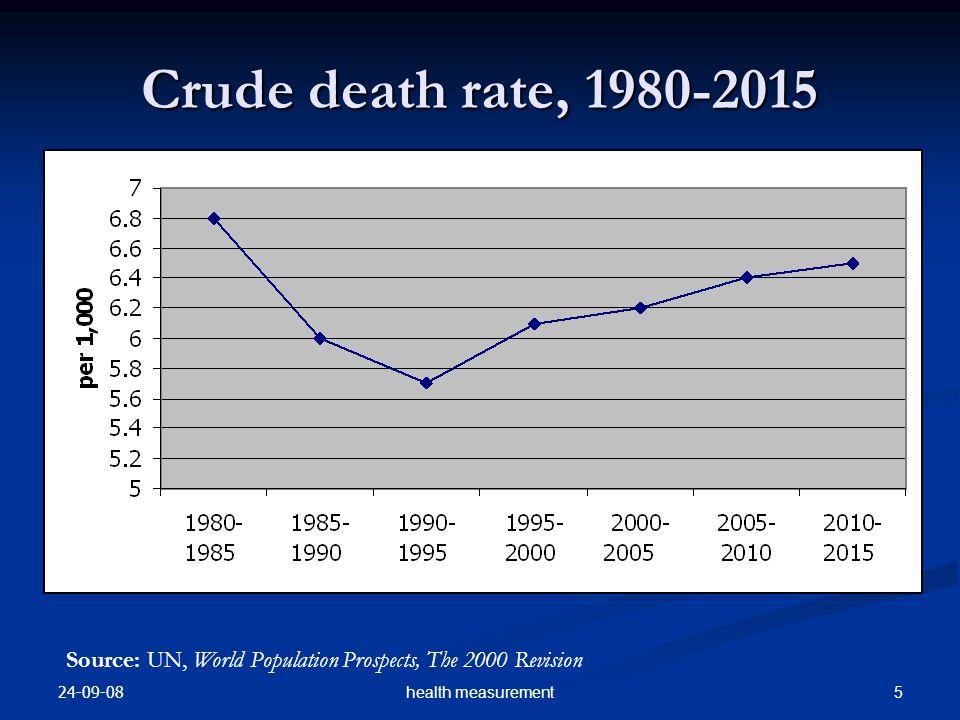 24-09-08 5health measurement Source: UN, World Population Prospects, The 2000 Revision Crude death rate, 1980-2015