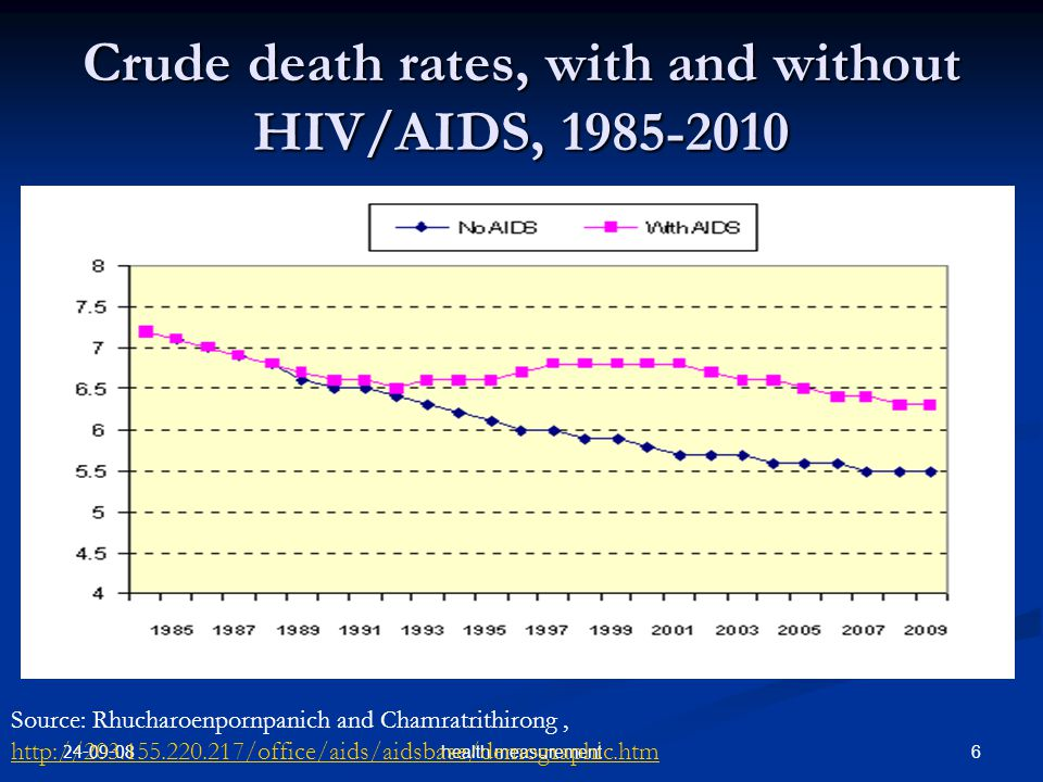 24-09-08 6health measurement Crude death rates, with and without HIV/AIDS, 1985-2010 Source: Rhucharoenpornpanich and Chamratrithirong, http://203.155.220.217/office/aids/aidsbase/demographic.htm http://203.155.220.217/office/aids/aidsbase/demographic.htm