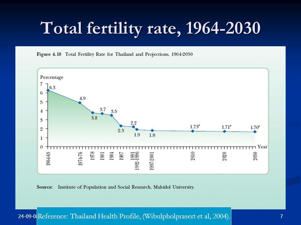 24-09-08 7health measurement Total fertility rate, 1964-2030 Reference: Thailand Health Profile, (Wibulpholprasert et al, 2004).