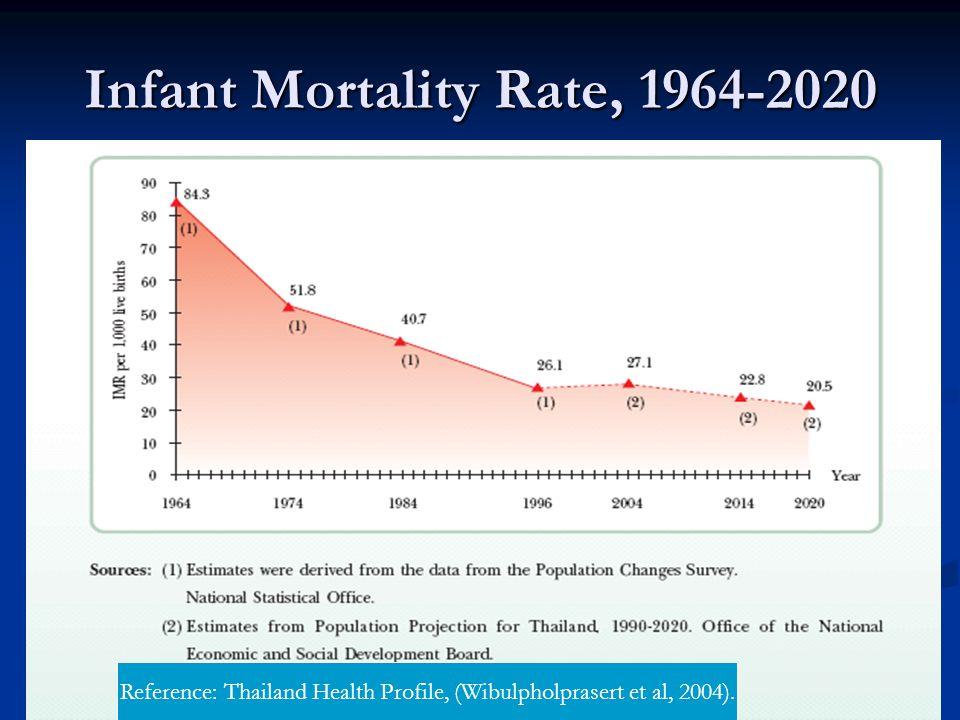 24-09-08 8health measurement Infant Mortality Rate, 1964-2020 Reference: Thailand Health Profile, (Wibulpholprasert et al, 2004).