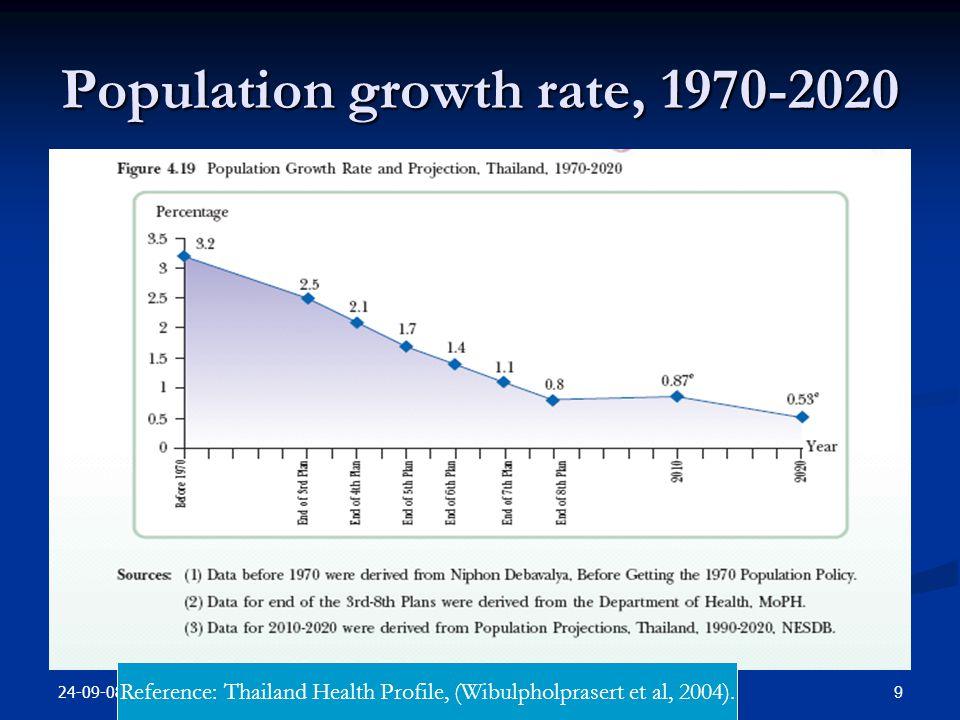 24-09-08 9health measurement Population growth rate, 1970-2020 Reference: Thailand Health Profile, (Wibulpholprasert et al, 2004).