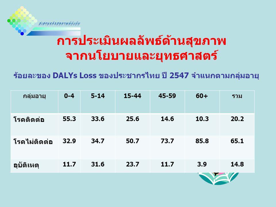 การประเมินผลลัพธ์ด้านสุขภาพ จากนโยบายและยุทธศาสตร์ ร้อยละของ DALYs Loss ของประชากรไทย ปี 2547 จำแนกตามกลุ่มอายุ กลุ่มอายุ0-45-1415-4445-5960+รวม โรคติดต่อ 55.333.625.614.610.320.2 โรคไม่ติดต่อ 32.934.750.773.785.865.1 อุบัติเหตุ 11.731.623.711.73.914.8