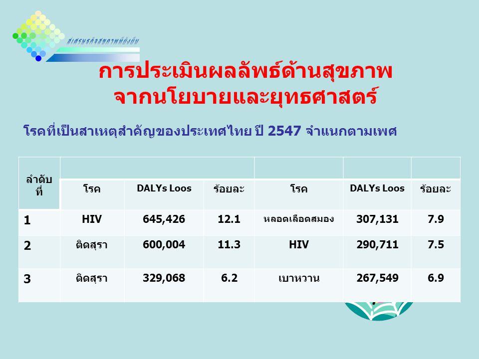 การประเมินผลลัพธ์ด้านสุขภาพ จากนโยบายและยุทธศาสตร์ โรคที่เป็นสาเหตุสำคัญของประเทศไทย ปี 2547 จำแนกตามเพศ ลำดับ ที่ โรค DALYs Loos ร้อยละโรค DALYs Loos ร้อยละ 1 HIV645,42612.1 หลอดเลือดสมอง 307,1317.9 2 ติดสุรา600,00411.3HIV290,7117.5 3 ติดสุรา329,0686.2เบาหวาน267,5496.9