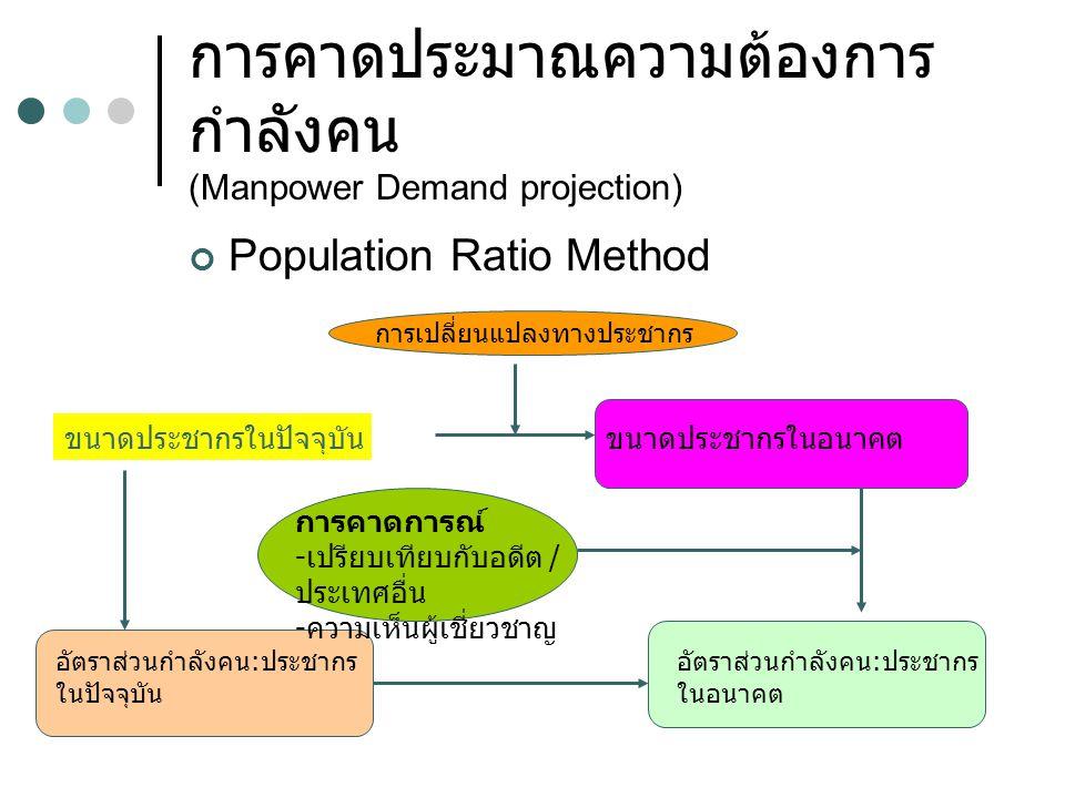 การคาดประมาณความต้องการ กำลังคน (Manpower Demand projection) Population Ratio Method ขนาดประชากรในปัจจุบันขนาดประชากรในอนาคต อัตราส่วนกำลังคน:ประชากร