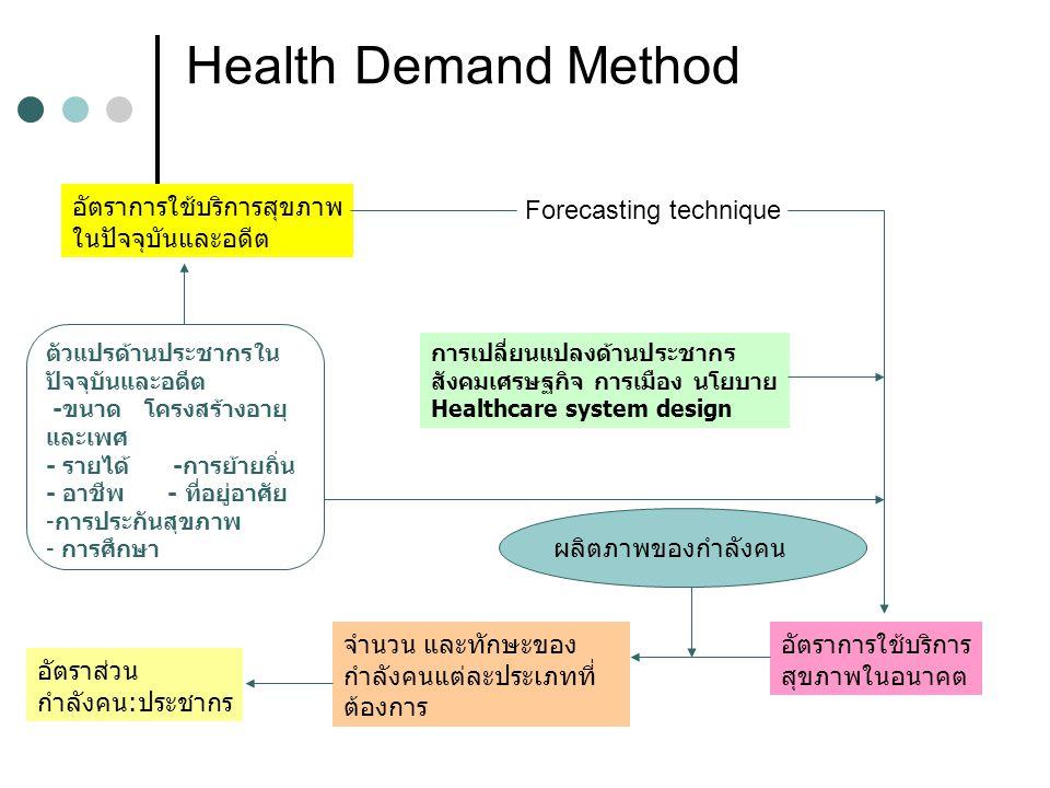 Health Demand Method อัตราการใช้บริการสุขภาพ ในปัจจุบันและอดีต ตัวแปรด้านประชากรใน ปัจจุบันและอดีต -ขนาด โครงสร้างอายุ และเพศ - รายได้ -การย้ายถิ่น -