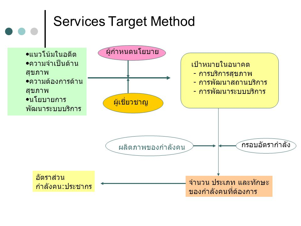 Services Target Method  แนวโน้มในอดีต  ความจำเป็นด้าน สุขภาพ  ความต้องการด้าน สุขภาพ  นโยบายการ พัฒนาระบบบริการ เป้าหมายในอนาคต - การบริการสุขภาพ
