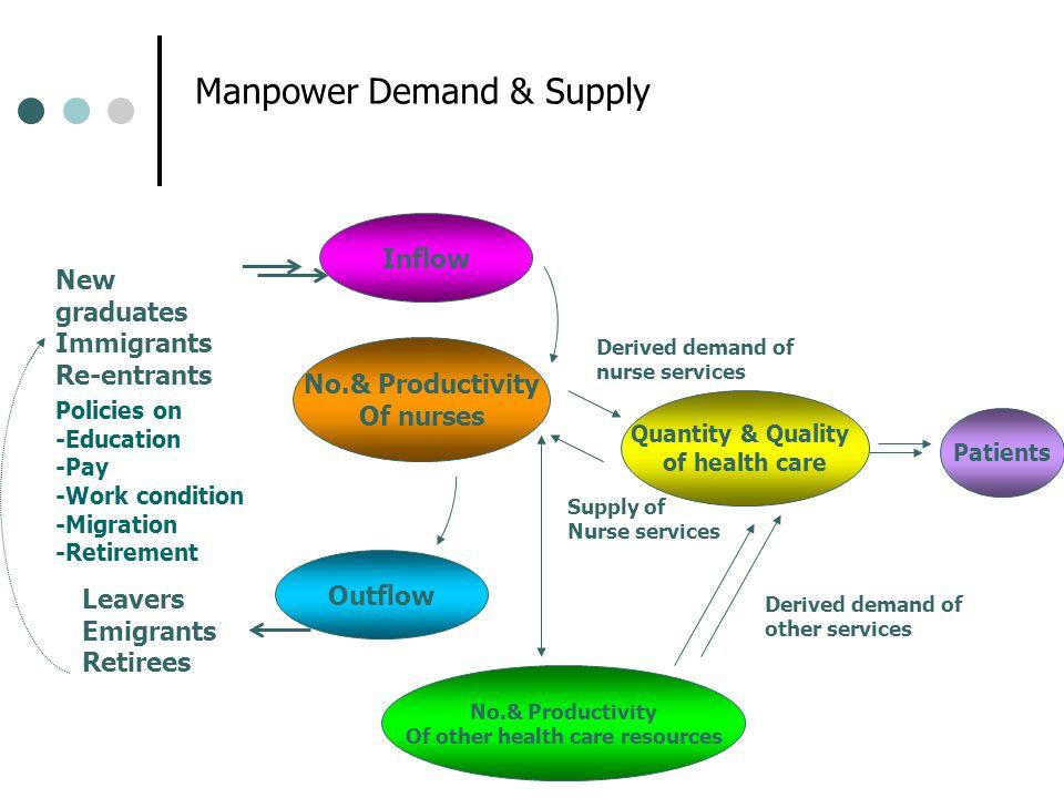 การคาดประมาณอุปทานกำลังคน (Manpower supply projection) เพิ่มขึ้นจาก Stocks สูญเสีย ผู้จบการศึกษาใหม่ กลับเข้าทำงานใหม่ หลังจากออกไป ทำอาชีพอื่น/เกษียณ Active manpower supply in services Inactive supply เกษียณ เสียชีวิต เปลี่ยนอาชีพ ลาศึกษาต่อ กลับจากลาเรียน การเพิ่มขึ้น - ลดลงของกำลังคนด้านสุขภาพ