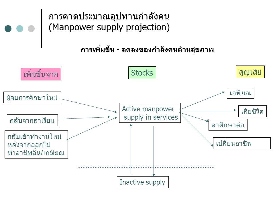 แนวทางการศึกษาอุปทาน กำลังคนแต่ละวิชาชีพ ตรวจสอบกำลังคนที่มีในปัจจุบัน(Total Supply) Active Supply Inactive Supply (ถ้ากระจายกลุ่มอายุได้จะดีมาก) คาดประมาณการสูญเสียรายปี ศึกษาจากข้อมูลการสูญเสียในอดีต และ Project แนวโน้มในอนาคต กรณีไม่มีข้อมูลเพียงพอใช้อัตราการสูญเสีย 2% ต่อปี
