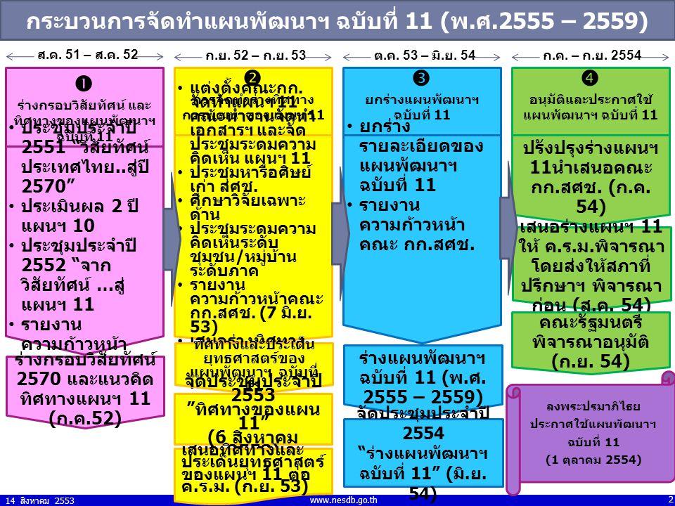 14 สิงหาคม 2553 2 www.nesdb.go.th กระบวนการจัดทำแผนพัฒนาฯ ฉบับที่ 11 (พ.ศ.2555 – 2559)  ร่างกรอบวิสัยทัศน์ และ ทิศทางของแผนพัฒนาฯ ฉบับที่ 11  การจัด